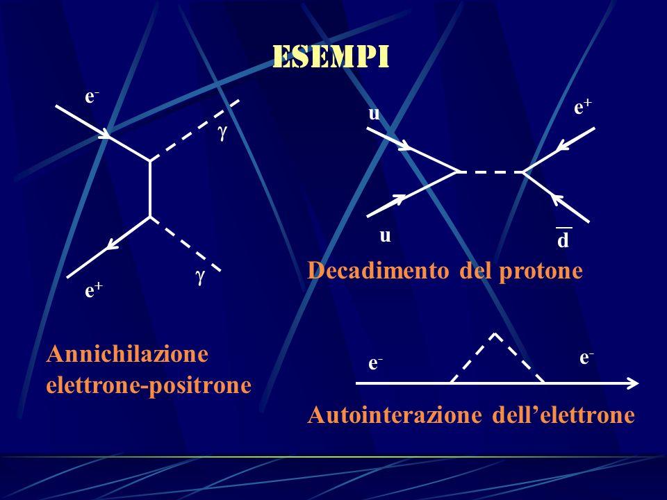 esempi Decadimento del protone Annichilazione elettrone-positrone