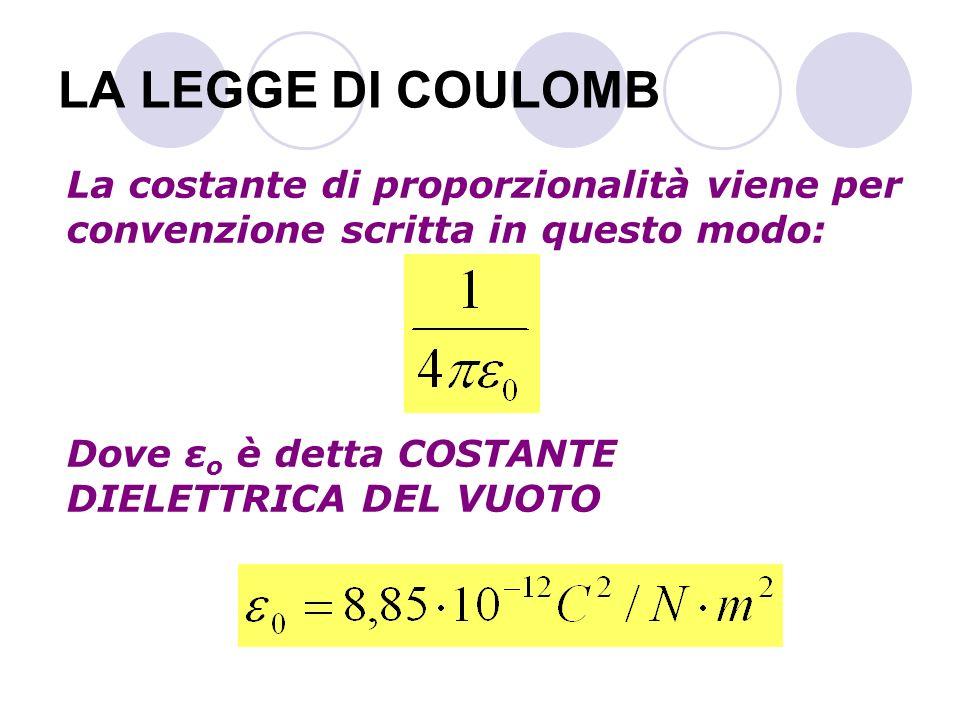 LA LEGGE DI COULOMB La costante di proporzionalità viene per convenzione scritta in questo modo: Dove εo è detta COSTANTE DIELETTRICA DEL VUOTO.