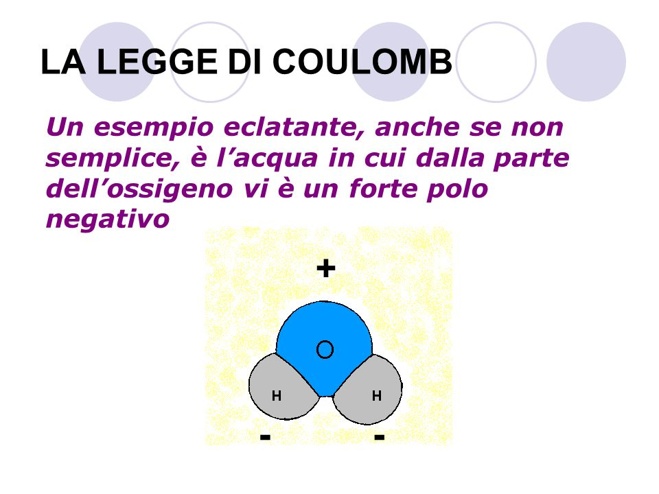 LA LEGGE DI COULOMB Un esempio eclatante, anche se non semplice, è l'acqua in cui dalla parte dell'ossigeno vi è un forte polo negativo.