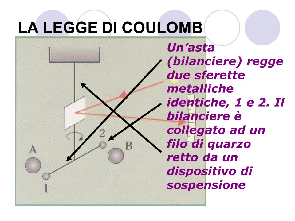 LA LEGGE DI COULOMB