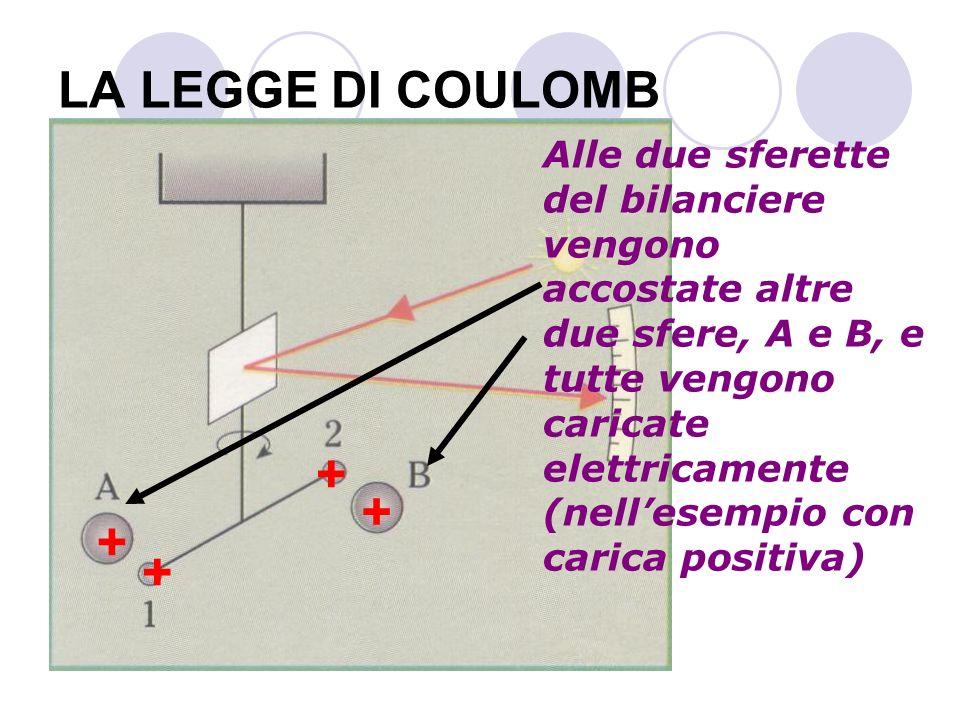 + + + + LA LEGGE DI COULOMB