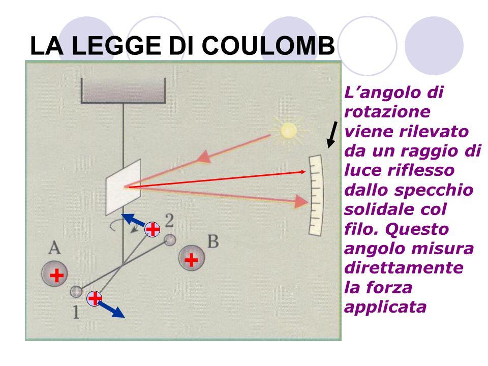 + + + + + LA LEGGE DI COULOMB