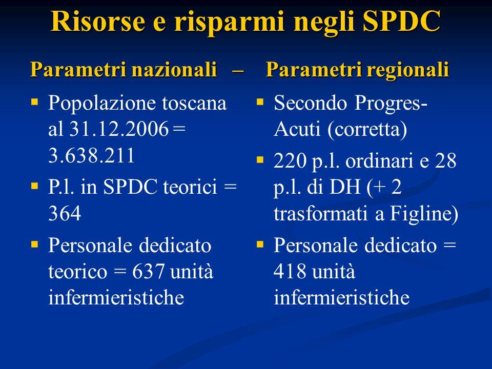 Risorse e risparmi negli SPDC
