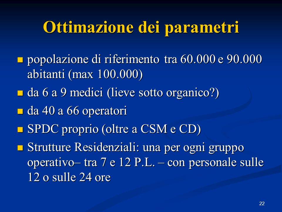 Ottimazione dei parametri
