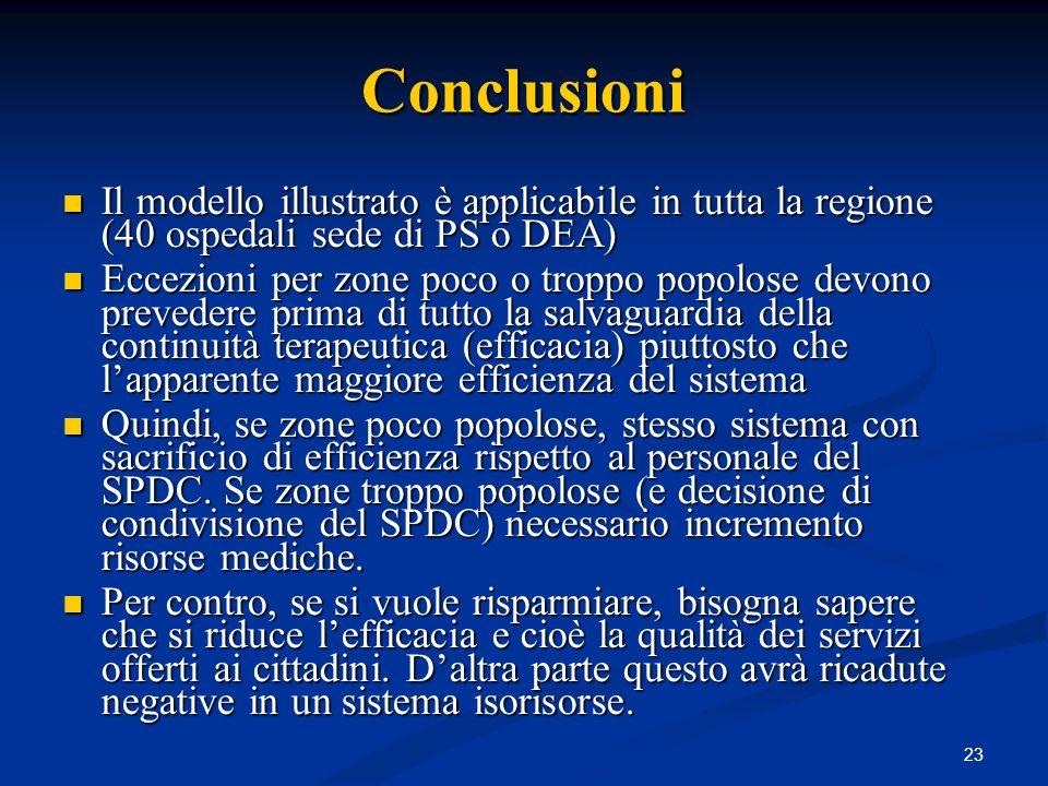 Conclusioni Il modello illustrato è applicabile in tutta la regione (40 ospedali sede di PS o DEA)