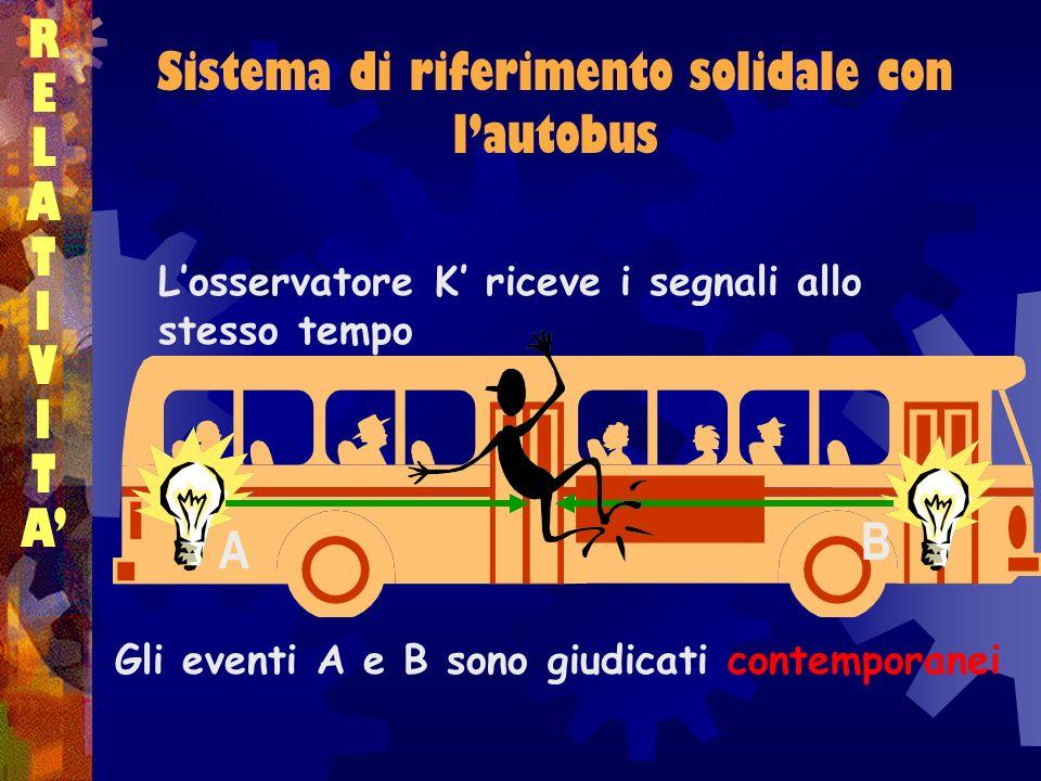 Sistema di riferimento solidale con l'autobus
