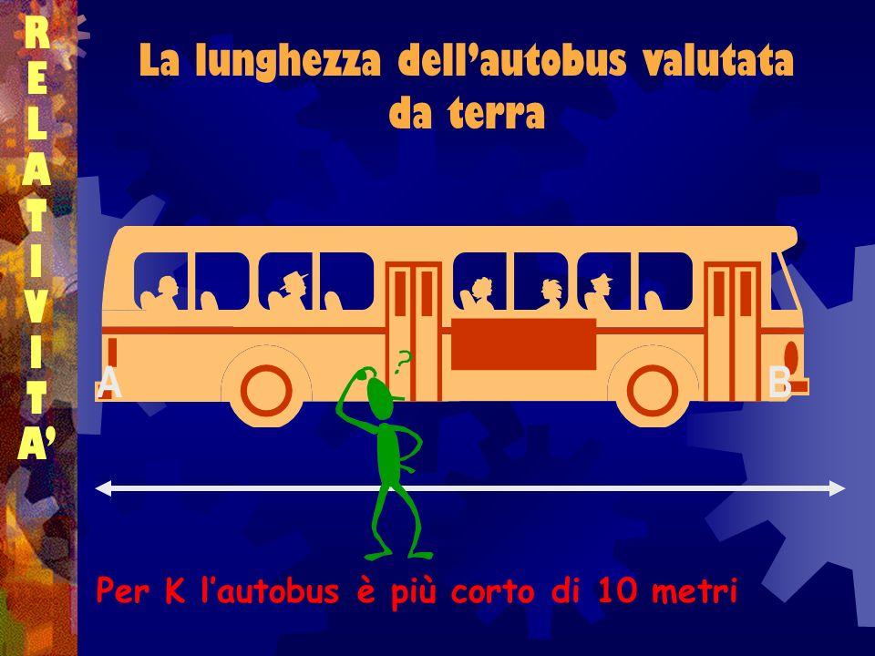La lunghezza dell'autobus valutata da terra