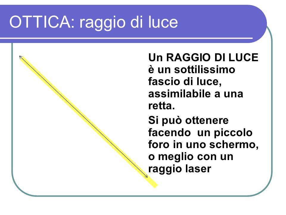 OTTICA: raggio di luce Un RAGGIO DI LUCE è un sottilissimo fascio di luce, assimilabile a una retta.