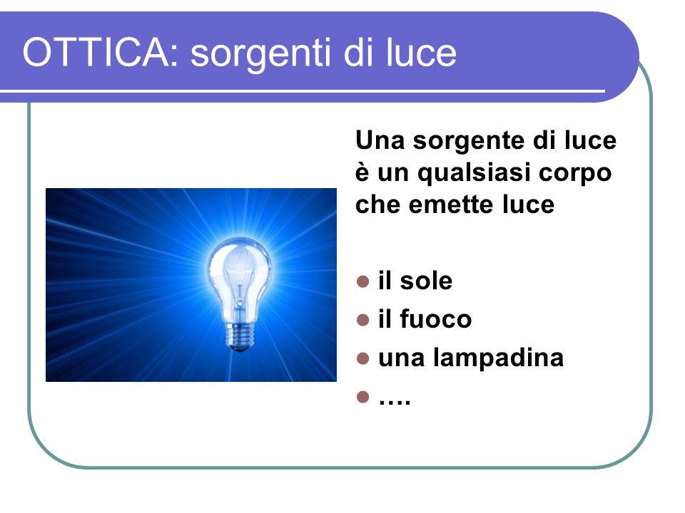 OTTICA: sorgenti di luce