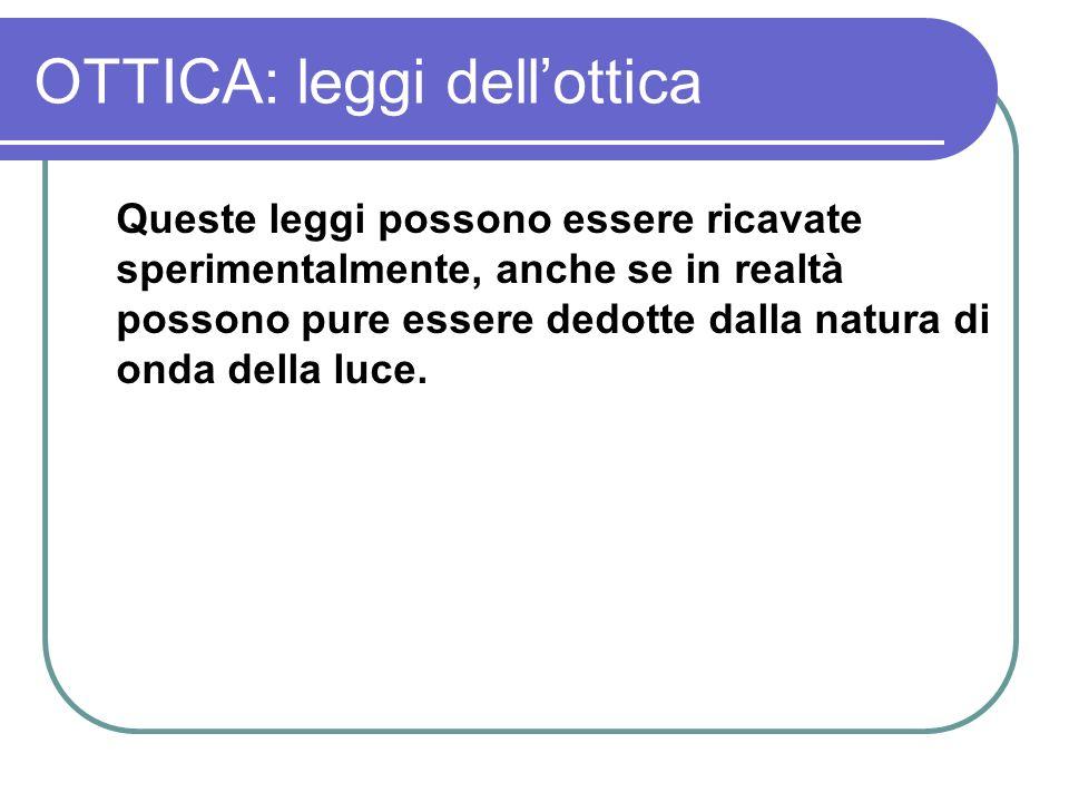 OTTICA: leggi dell'ottica