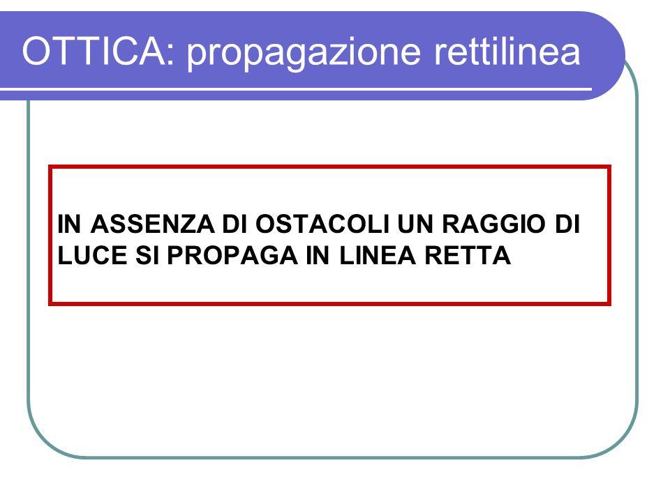 OTTICA: propagazione rettilinea