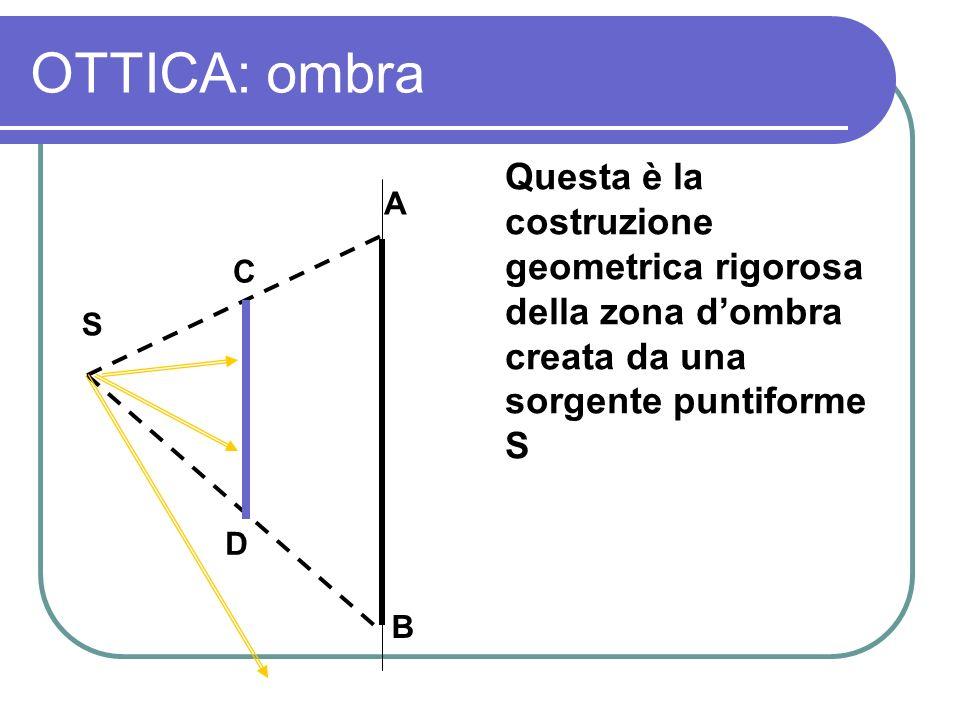 OTTICA: ombra Questa è la costruzione geometrica rigorosa della zona d'ombra creata da una sorgente puntiforme S.