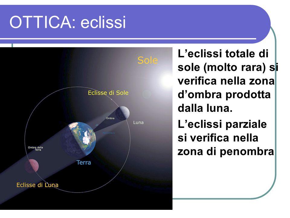 OTTICA: eclissi L'eclissi totale di sole (molto rara) si verifica nella zona d'ombra prodotta dalla luna.