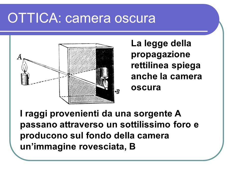 OTTICA: camera oscura La legge della propagazione rettilinea spiega anche la camera oscura.