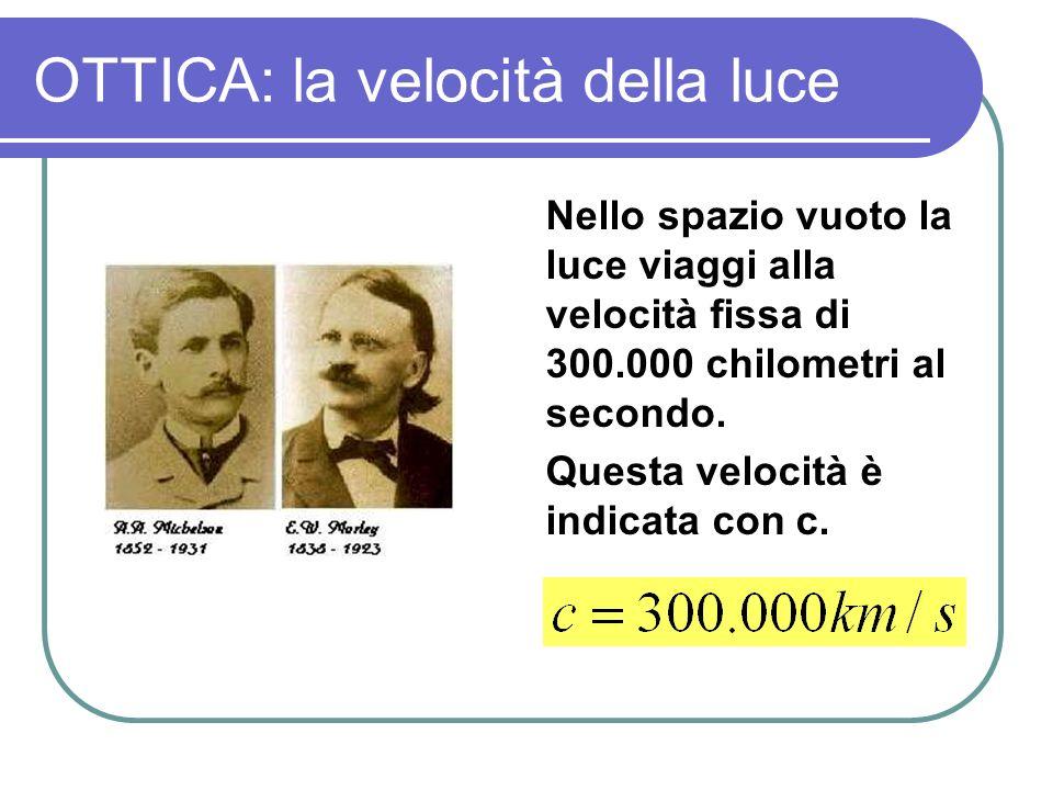 OTTICA: la velocità della luce