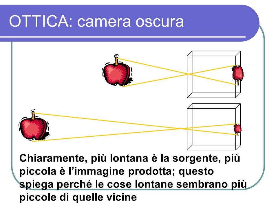 OTTICA: camera oscura