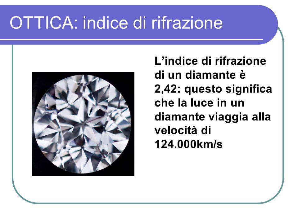 OTTICA: indice di rifrazione