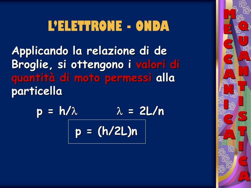 L'ELETTRONE - ONDA MECCANICA QUANTISTICA