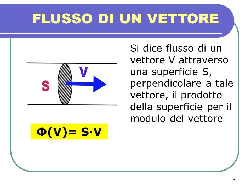 FLUSSO DI UN VETTORE Φ(V)= S·V
