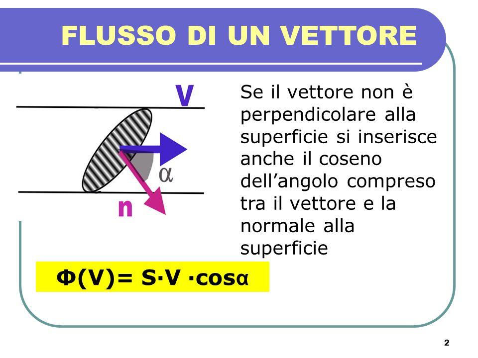 FLUSSO DI UN VETTORE Φ(V)= S·V ·cosα