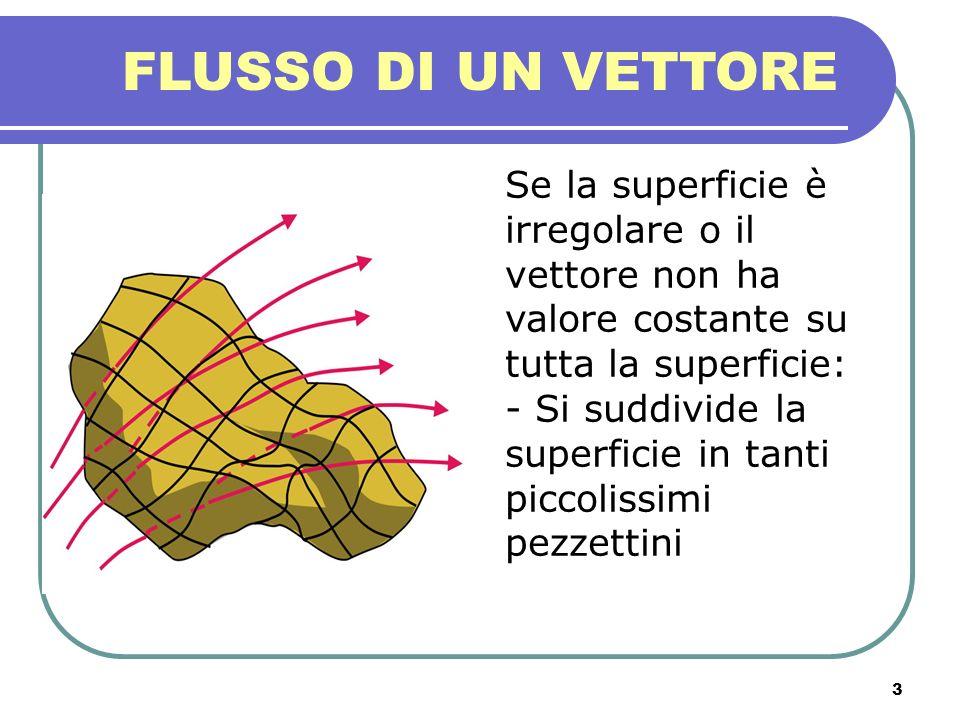 FLUSSO DI UN VETTORESe la superficie è irregolare o il vettore non ha valore costante su tutta la superficie: