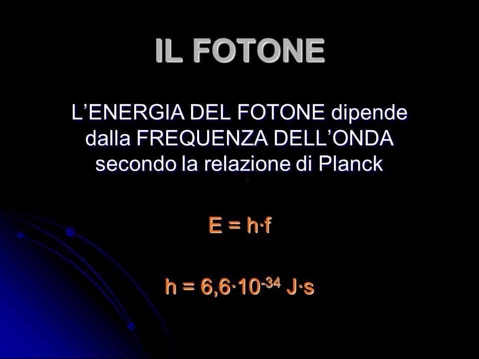 IL FOTONE L'ENERGIA DEL FOTONE dipende dalla FREQUENZA DELL'ONDA secondo la relazione di Planck. E = h∙f.