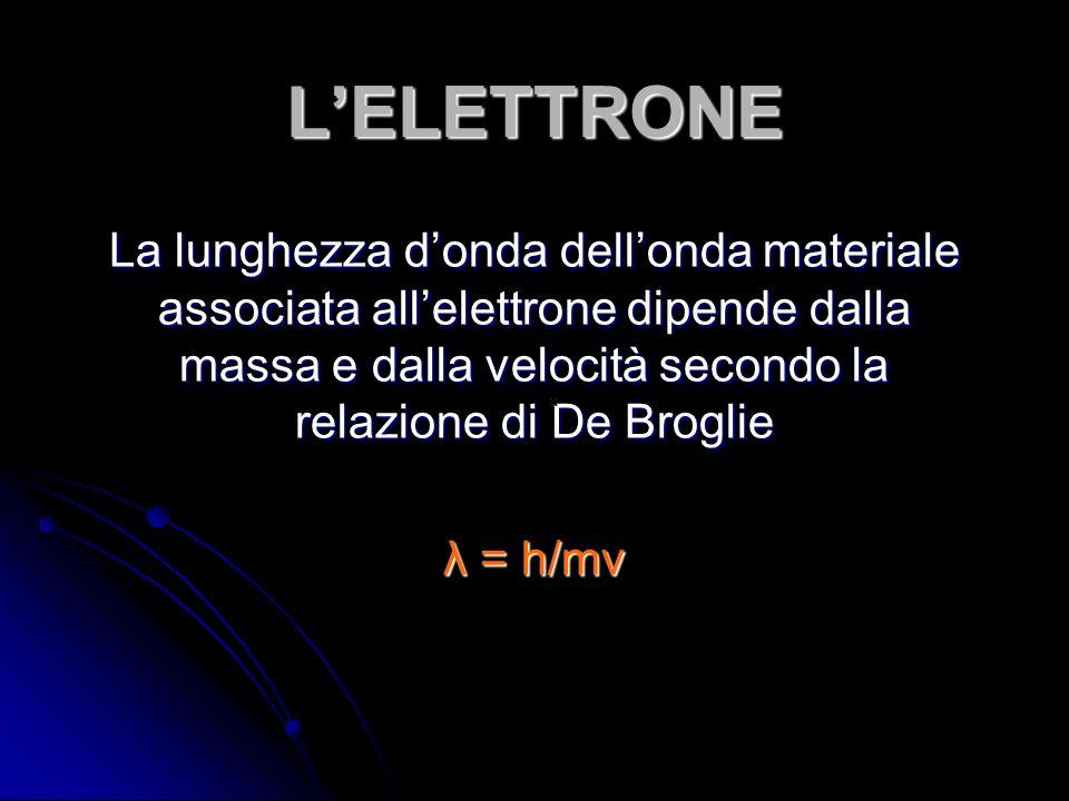 L'ELETTRONE La lunghezza d'onda dell'onda materiale associata all'elettrone dipende dalla massa e dalla velocità secondo la relazione di De Broglie.