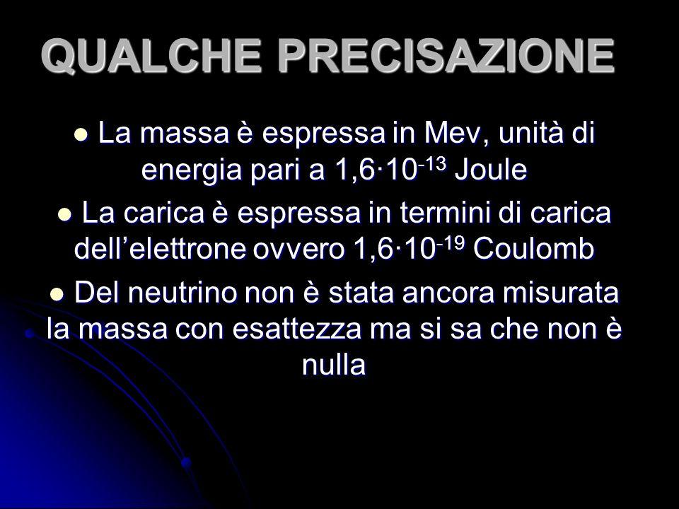 La massa è espressa in Mev, unità di energia pari a 1,6∙10-13 Joule