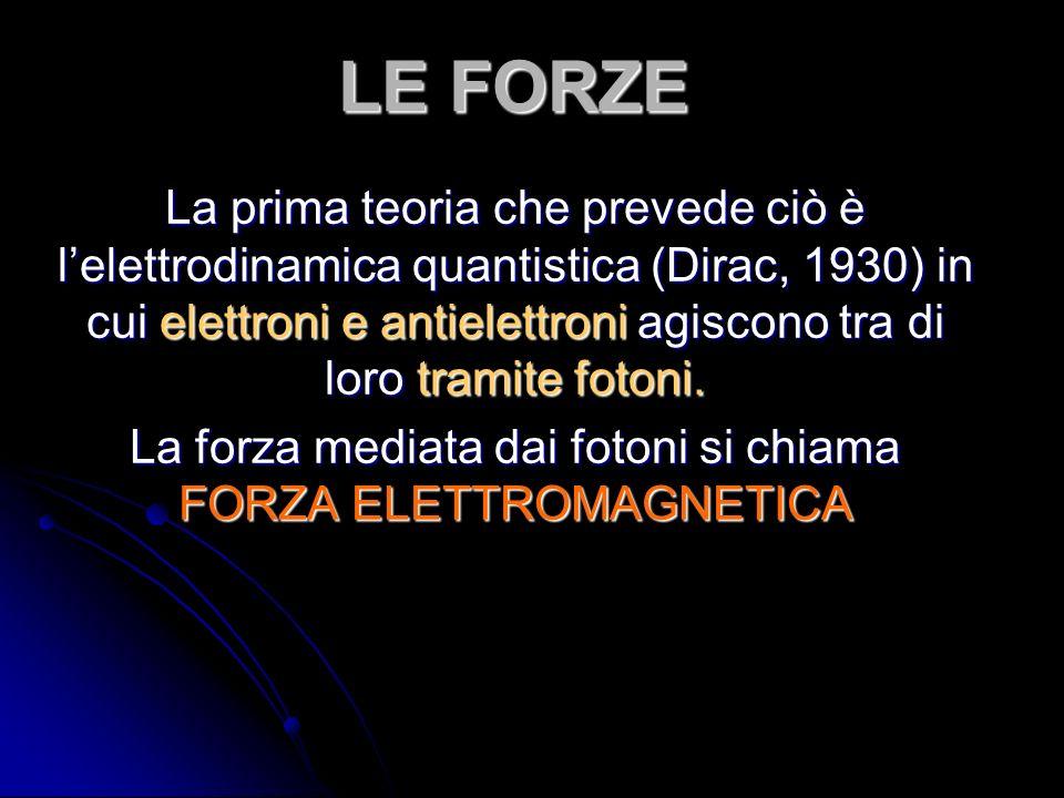 La forza mediata dai fotoni si chiama FORZA ELETTROMAGNETICA