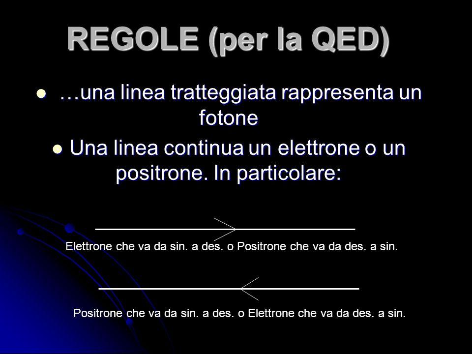 REGOLE (per la QED) …una linea tratteggiata rappresenta un fotone