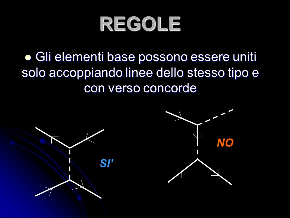 REGOLE Gli elementi base possono essere uniti solo accoppiando linee dello stesso tipo e con verso concorde.