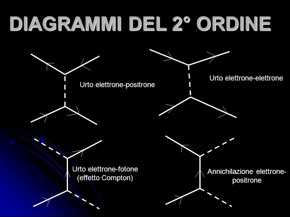 DIAGRAMMI DEL 2° ORDINE Urto elettrone-elettrone