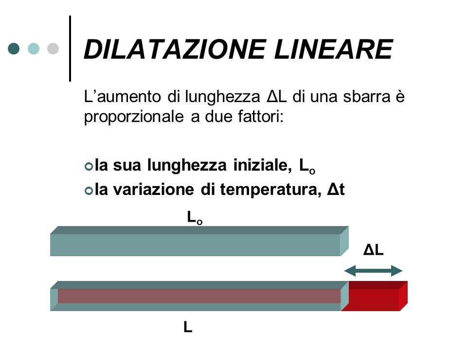 DILATAZIONE LINEARE L'aumento di lunghezza ΔL di una sbarra è proporzionale a due fattori: la sua lunghezza iniziale, Lo.
