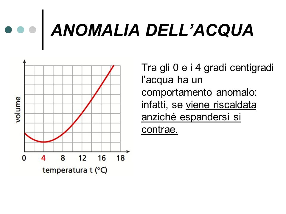 ANOMALIA DELL'ACQUA Tra gli 0 e i 4 gradi centigradi l'acqua ha un comportamento anomalo: infatti, se viene riscaldata anziché espandersi si contrae.