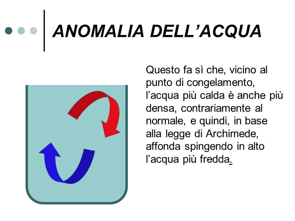 ANOMALIA DELL'ACQUA