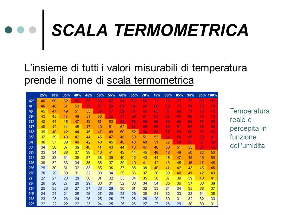 SCALA TERMOMETRICA L'insieme di tutti i valori misurabili di temperatura prende il nome di scala termometrica.