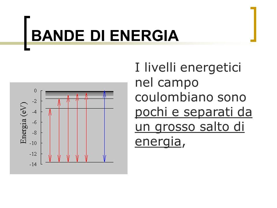 BANDE DI ENERGIA I livelli energetici nel campo coulombiano sono pochi e separati da un grosso salto di energia,
