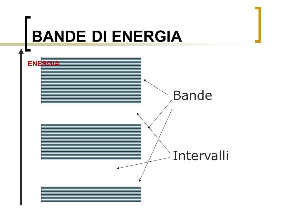 BANDE DI ENERGIA ENERGIA Bande Intervalli