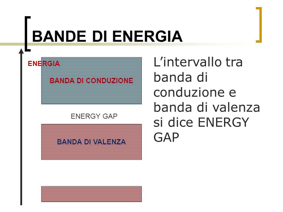 BANDE DI ENERGIA L'intervallo tra banda di conduzione e banda di valenza si dice ENERGY GAP. ENERGIA.