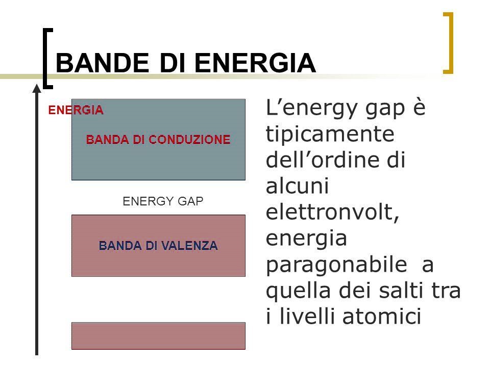 BANDE DI ENERGIA L'energy gap è tipicamente dell'ordine di alcuni elettronvolt, energia paragonabile a quella dei salti tra i livelli atomici.