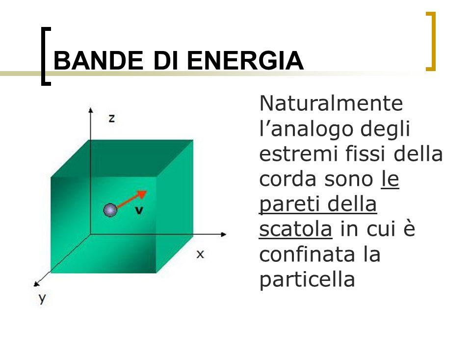 BANDE DI ENERGIA Naturalmente l'analogo degli estremi fissi della corda sono le pareti della scatola in cui è confinata la particella.