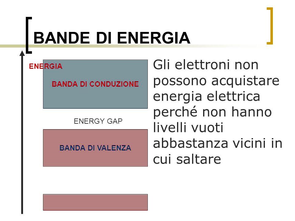 BANDE DI ENERGIA Gli elettroni non possono acquistare energia elettrica perché non hanno livelli vuoti abbastanza vicini in cui saltare.