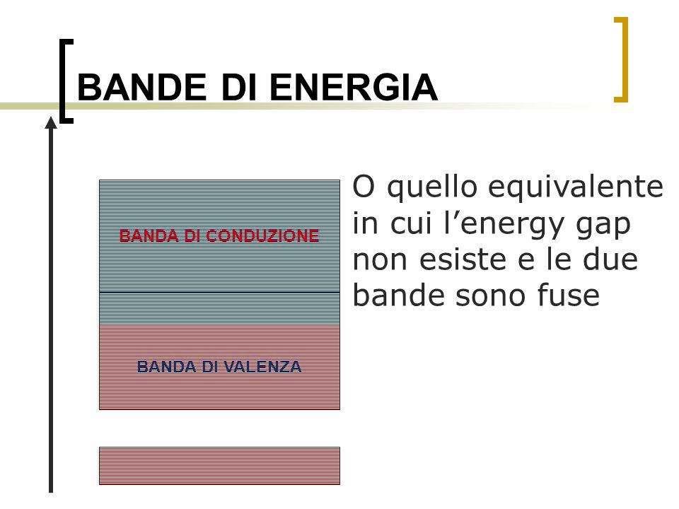BANDE DI ENERGIA O quello equivalente in cui l'energy gap non esiste e le due bande sono fuse. BANDA DI CONDUZIONE.