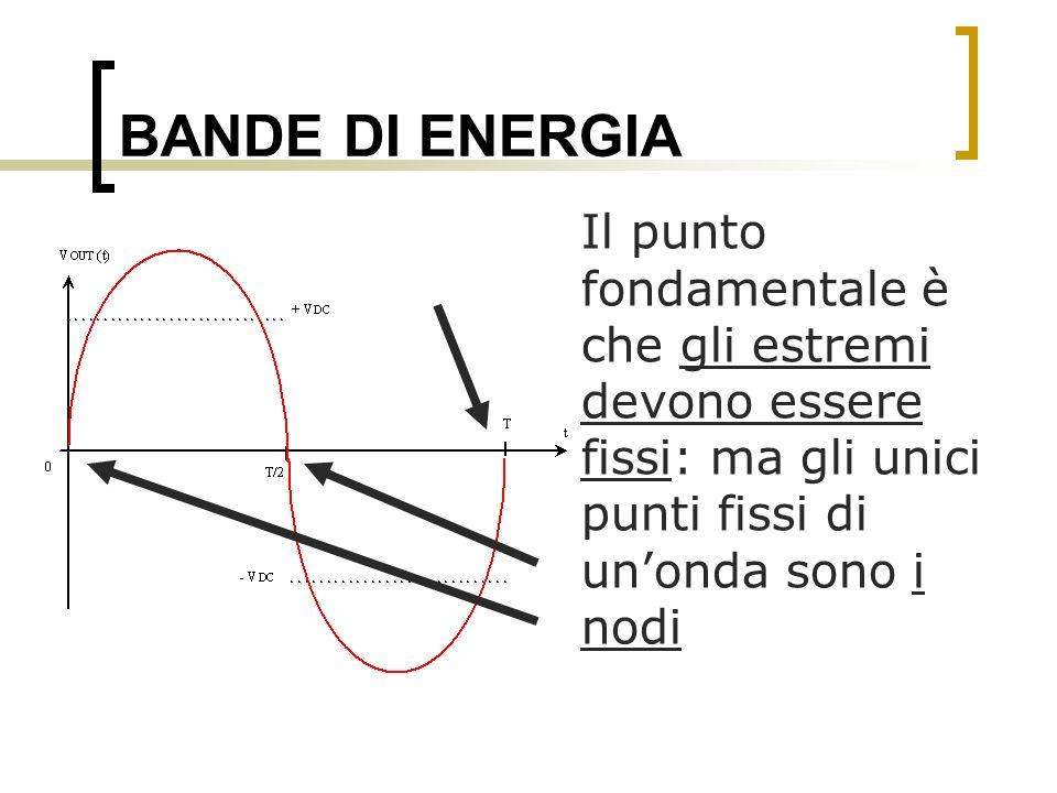 BANDE DI ENERGIA Il punto fondamentale è che gli estremi devono essere fissi: ma gli unici punti fissi di un'onda sono i nodi.