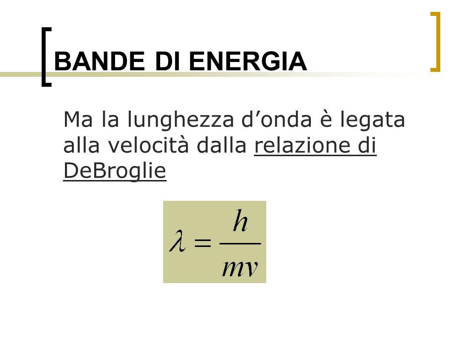 BANDE DI ENERGIA Ma la lunghezza d'onda è legata alla velocità dalla relazione di DeBroglie