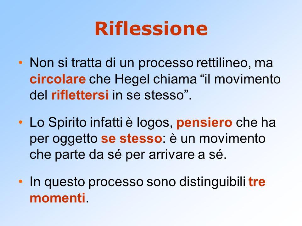 Riflessione Non si tratta di un processo rettilineo, ma circolare che Hegel chiama il movimento del riflettersi in se stesso .