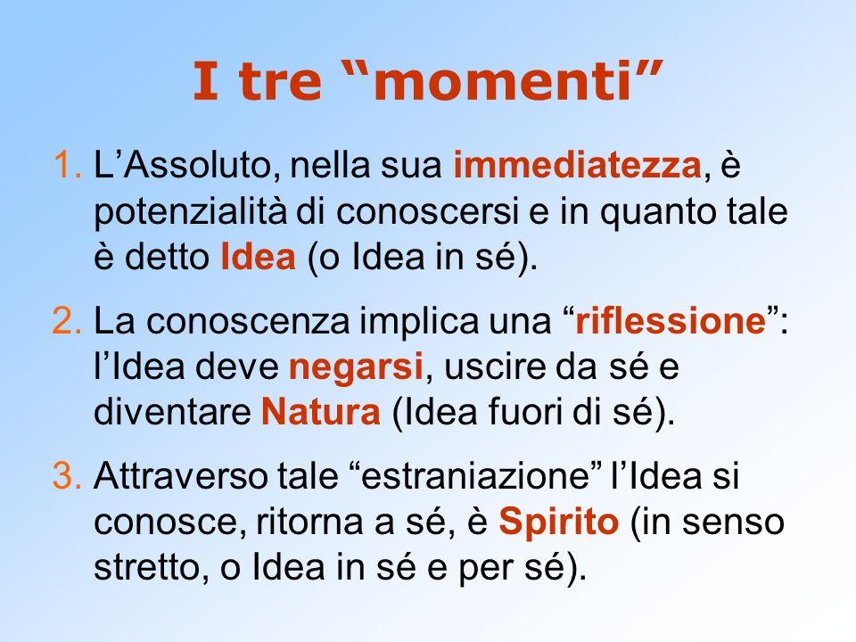 I tre momenti L'Assoluto, nella sua immediatezza, è potenzialità di conoscersi e in quanto tale è detto Idea (o Idea in sé).