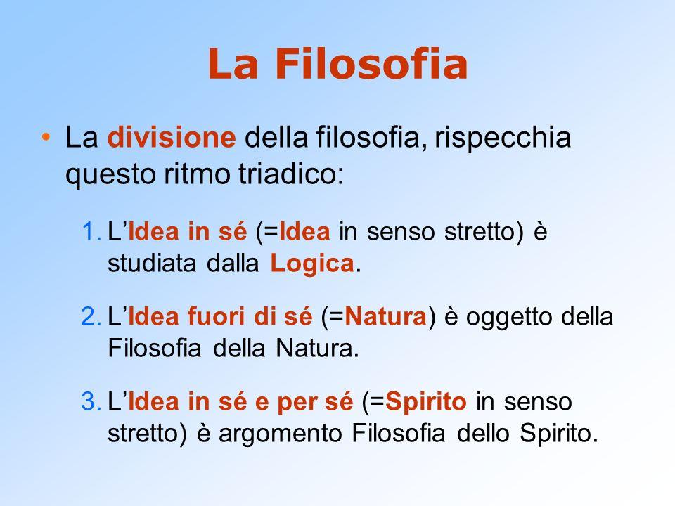 La Filosofia La divisione della filosofia, rispecchia questo ritmo triadico: L'Idea in sé (=Idea in senso stretto) è studiata dalla Logica.