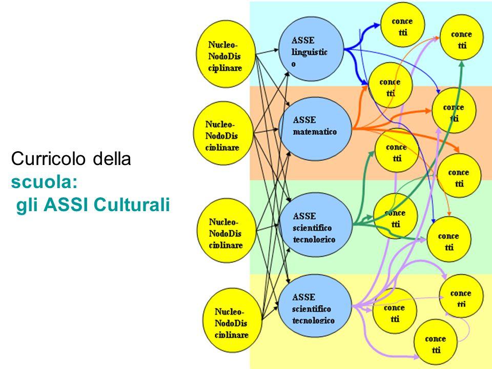 Curricolo della scuola: gli ASSI Culturali