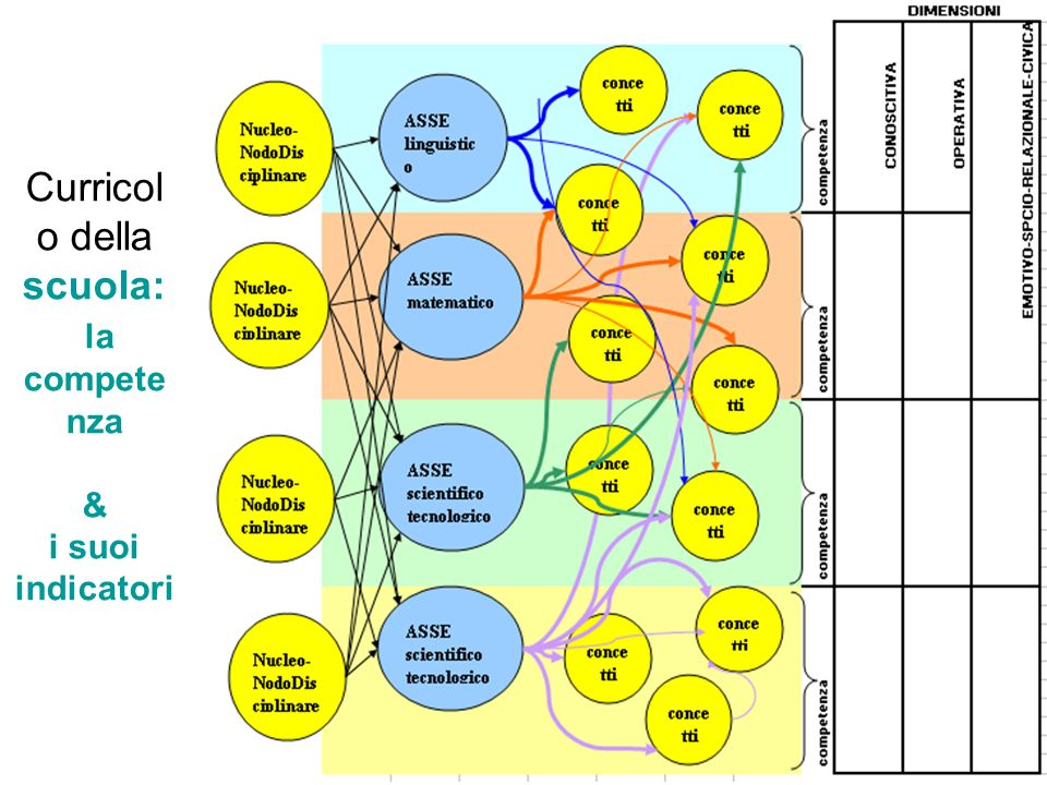 Curricolo della scuola: la competenza & i suoi indicatori